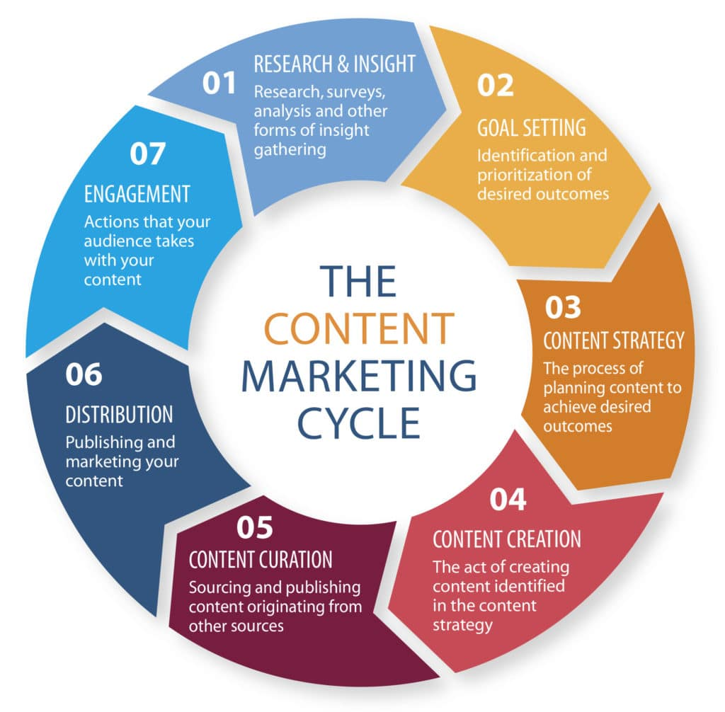 The key parts to the Content Marketing Cycle are research, goals, content, distribution and engagement.