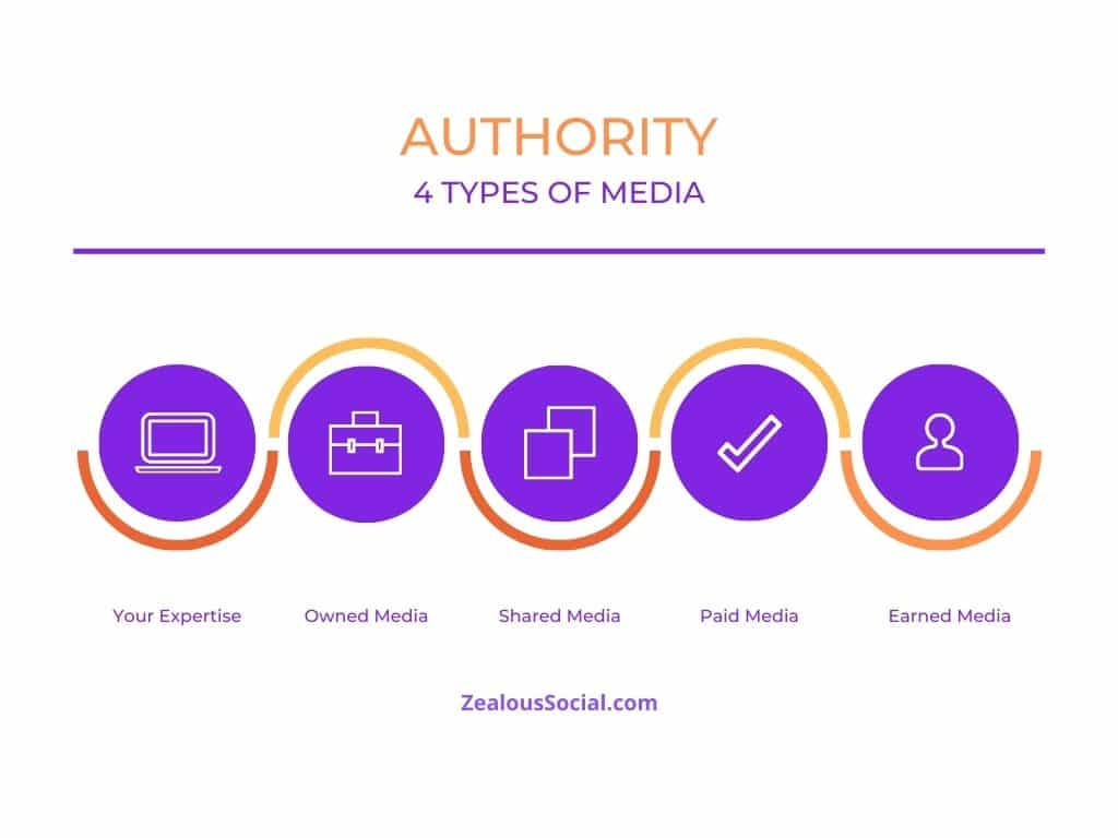 Four types of media to use to build your authority on social media.