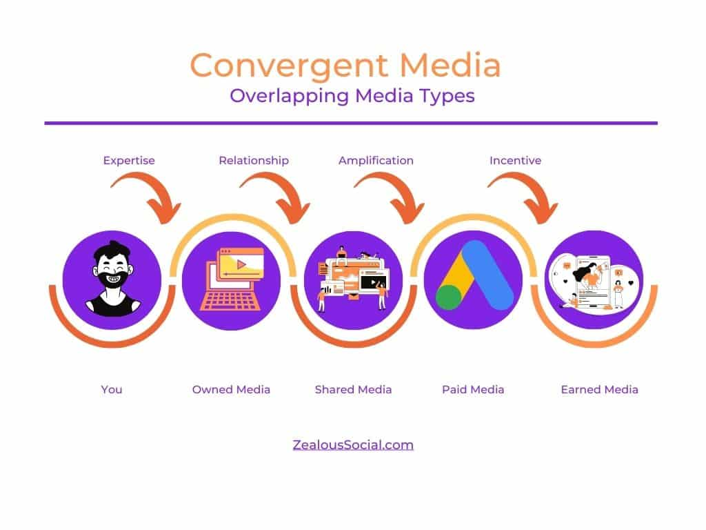 Convergent media is the overlapping of different media types with the results each build.