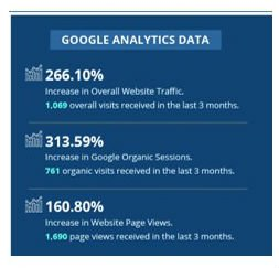 Google Analytics data for SEO Services-Plumbing Company
