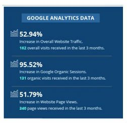 Google analytics data for SEO services - Sheet Metal Shop Company
