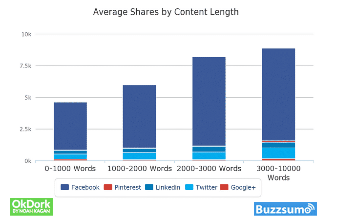 A graph of average shares by blog post content length as per OkDork and Buzzsumo