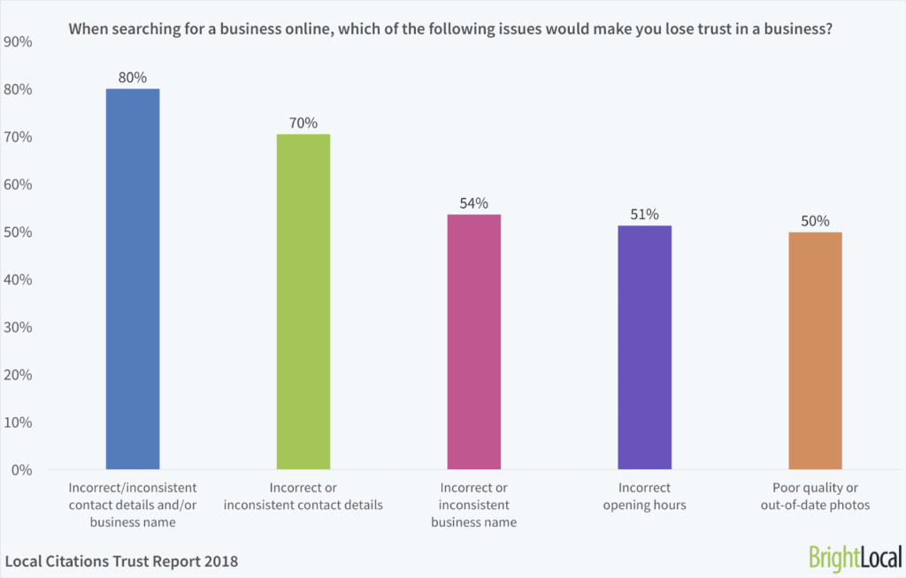 Local Citations trust report from 2018 by BrightLocal